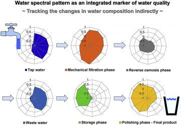 Aquaphotomics approach for monitoring different steps of purification process in water treatment systems