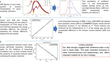 Temperature dependence analysis of the NIR spectra of liquid water confirms the existence of two phases, one of which is