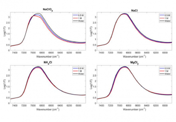 Near-infrared multivariate model transfer for quantification of different hydrogen bonding species in aqueous systems